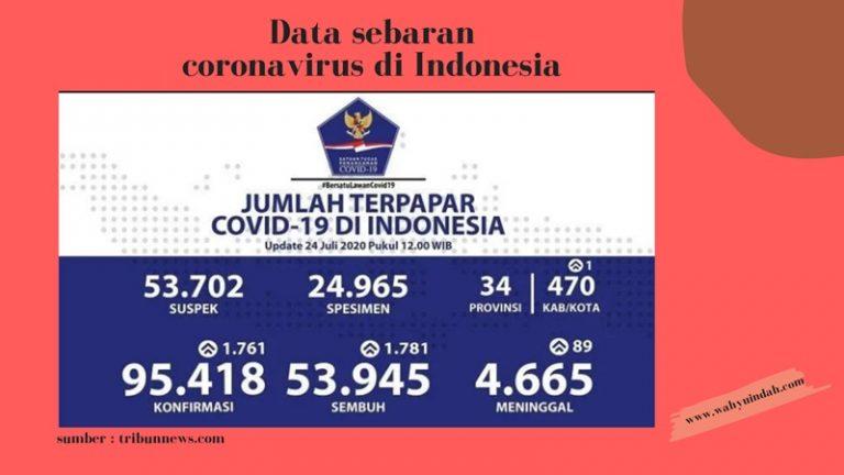 PENYEBARAN CORONA DI INDONESIA